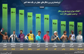 پولدارترین ورزشکاران دنیا در سال ۲۰۱۹