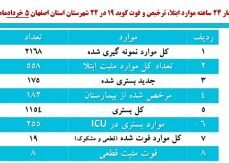 روند کاهش ابتلا به کرونا در اصفهان